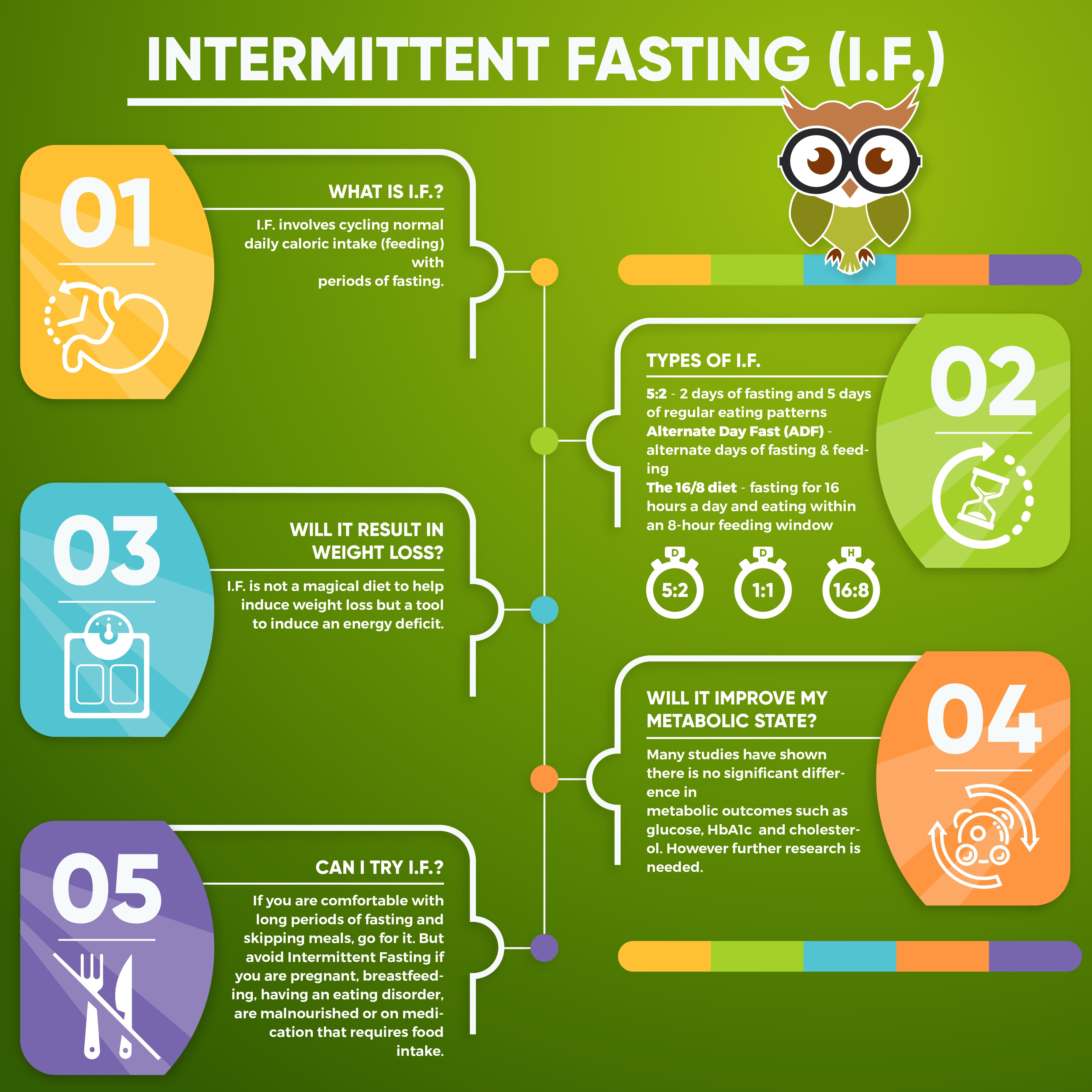 Intermittent Fasting Optimal Nutrition Protocol