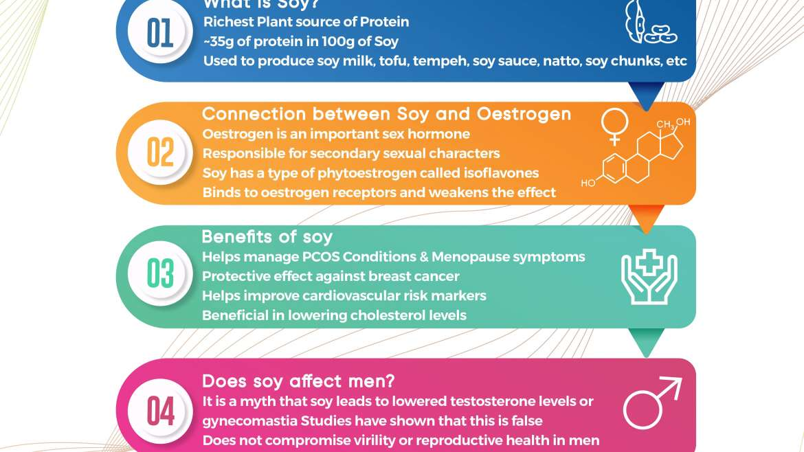 Soy and Oestrogen